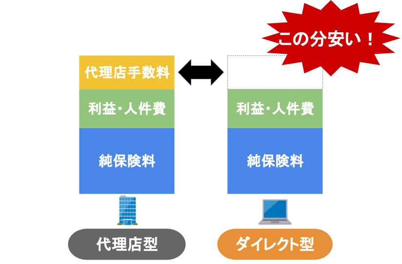 代理店型とダイレクト型の比較グラフ