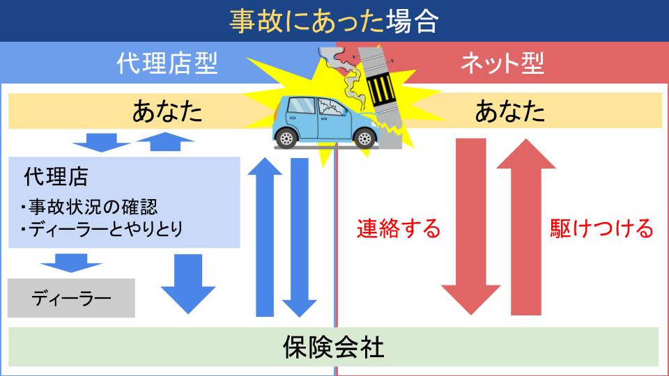 ネット自動車保険の事故対応比較の画像